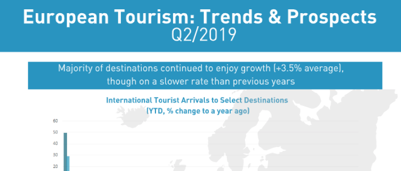 EUROPEAN TOURISM MAINTAINS STABLE GROWTH, DESPITE FALTERING GLOBAL ECONOMIC PROSPECTS