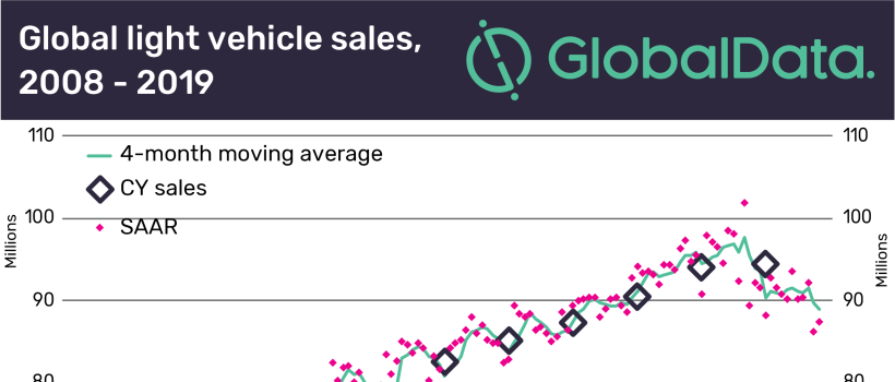 China and India's market travails weigh heavily on global light vehicle sales, says GlobalData