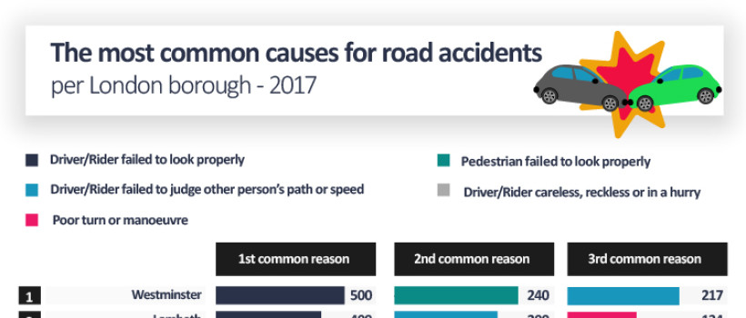The most common causes for road accidents per London borough in 2017