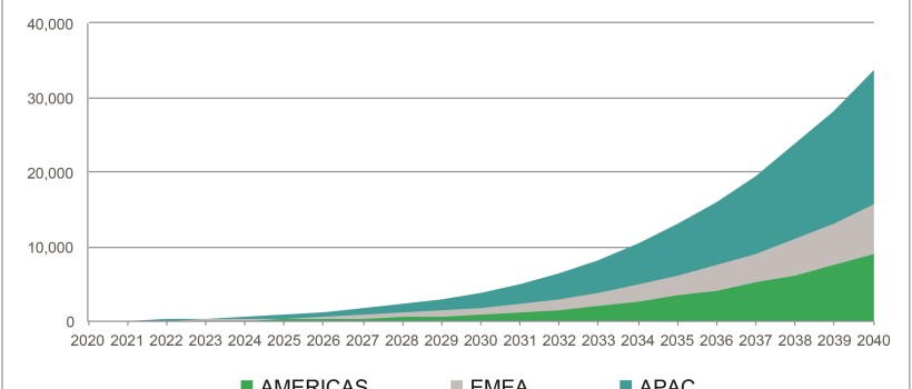 Autonomous Vehicle Sales to Surpass 33 Million Annually in 2040, Enabling New Autonomous Mobility in More Than 26 Percent of New Car Sales, IHS Markit Says
